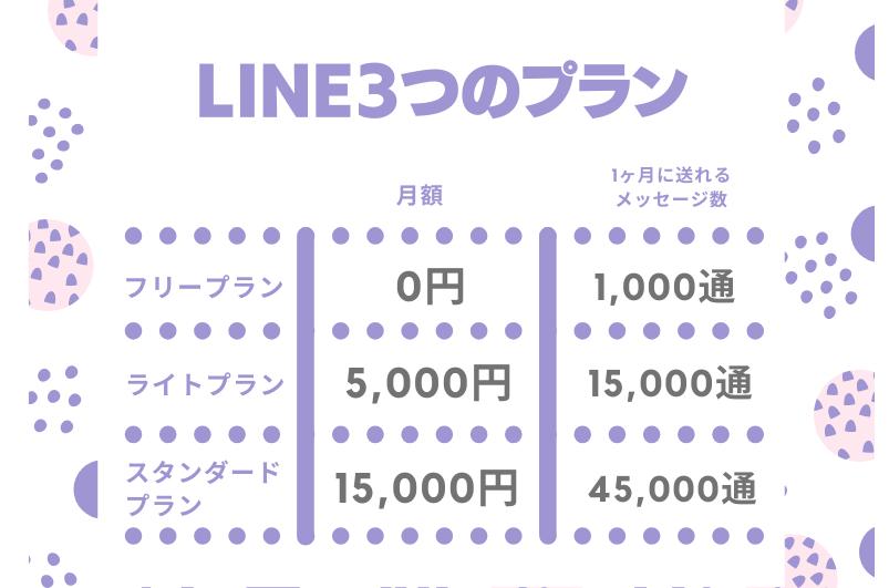 LINEで集客するために知っておきたい5つの特徴を徹底解説